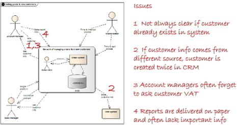 Volere Case Studies | Browsing EA stuffs | Scoop.it
