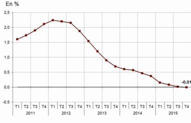 2015, l'indice de référence des loyers est quasi stable (-0,01% sur un an) | Le marché immobilier | Scoop.it