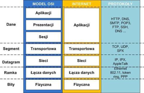 Model OSI | Model ISO | Scoop.it