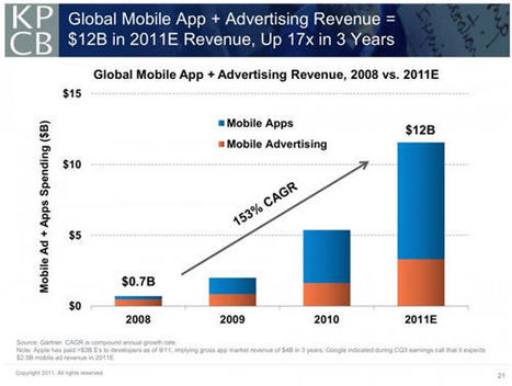 Slides: The global state of the mobile industry | Omni Channel retailing | Scoop.it