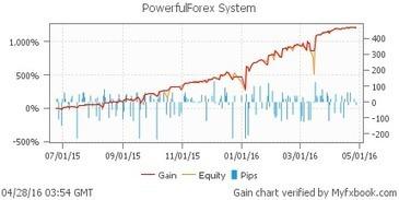 PowerfulForex   Forex Robots   Scoop.it