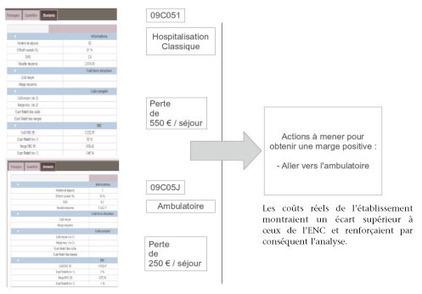 Finances Hospitalières | Contrôle de gestion hospitalier | Scoop.it
