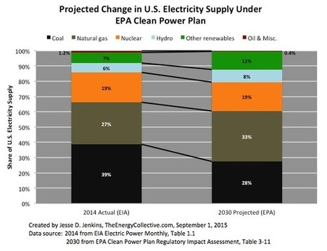 Nuclear Energy and Clean Power Plan Necessity | The Energy Collective | Sustain Our Earth | Scoop.it