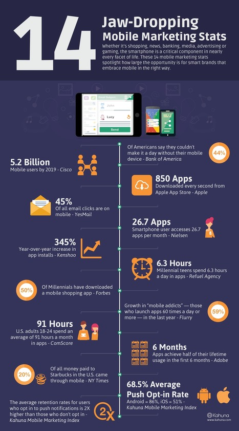 14 Jaw-Dropping Mobile Marketing Stats | Inspiration Strategy | Scoop.it