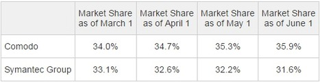Comodo Further Increases Its Global Digital Certificate Authority Market Share | Comodo SSL | Scoop.it