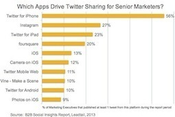How Senior Marketers Are Using Twitter | timms brand design | Scoop.it