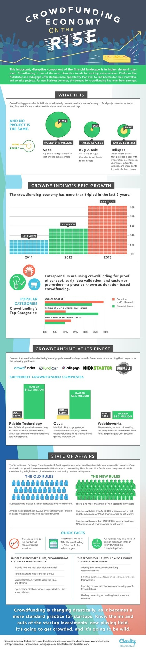 Crowdfunding's Epic Growth [INFOGRAPHIC] - Clarity | Digital & Internet Marketing News | Scoop.it