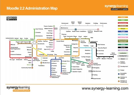 Moodle 2.2 Administration Map | Synergy Learning Blog | Time to Learn | Scoop.it