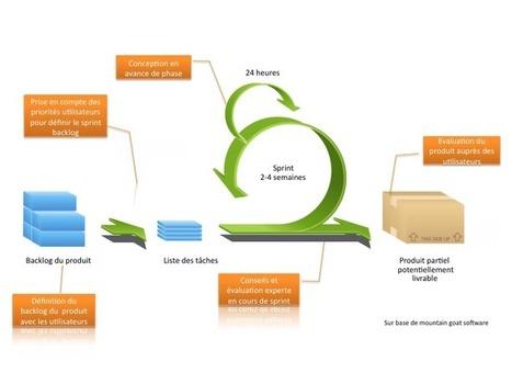 UX et Agilité : le duo gagnant pour des produits efficaces - Gargarismes ergonomiques | Gestion de projet Agile | Scoop.it