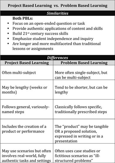 Project-Based Learning vs. Problem-Based Learning vs. X-BL | PBL | Scoop.it