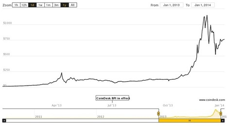 56% of Bitcoiners Believe the Bitcoin Price Will Reach $10,000 in 2014 | Bitcoin: stakes of a revolution | Scoop.it