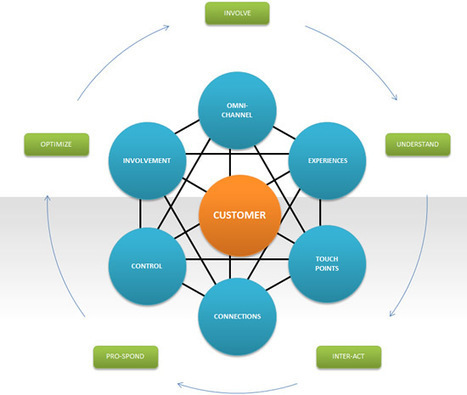 Marketing automation: strategy, practice and evolutions | marketing automation | Scoop.it