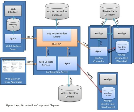 App orchestration architecture citrix blogs for Xenapp 6 5 architecture