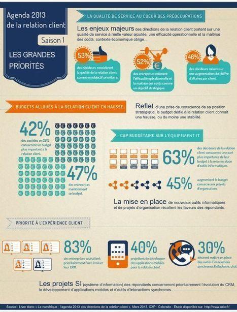 [Infographie] En 2013, 42% des entreprises augmentent leur budget relation client   Entreprise et Stratégie Digitale   Scoop.it