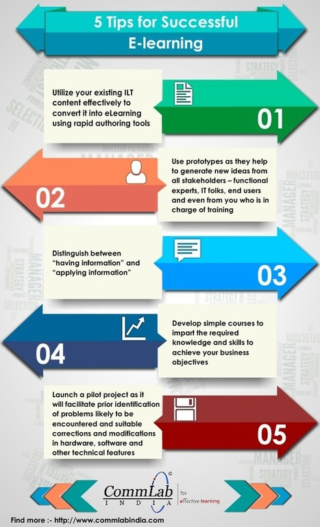 [Infographic] 5 proven tips to unleash the power of eLearning   Edumorfosis.it   Scoop.it