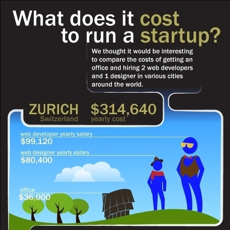 What Does It Cost to Run a Startup? Infographic | Staff.com Blog | Entrepreneurship - Startup - HighTech - Japan | Scoop.it