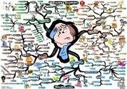 El Mapa Mental y el Pensamiento Creativo | Sinapsisele 3.0 | Scoop.it
