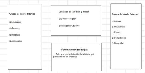 Visión, Misión, Objetivos y Estrategias, por @estebanoknaian | Orientar | Scoop.it