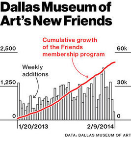 Dallas Museum of Art Trades Memberships for Data | Muséogeekeries etc... | Scoop.it