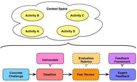 Learnlets » Concrete and Contextual | APRENDIZAJE | Scoop.it