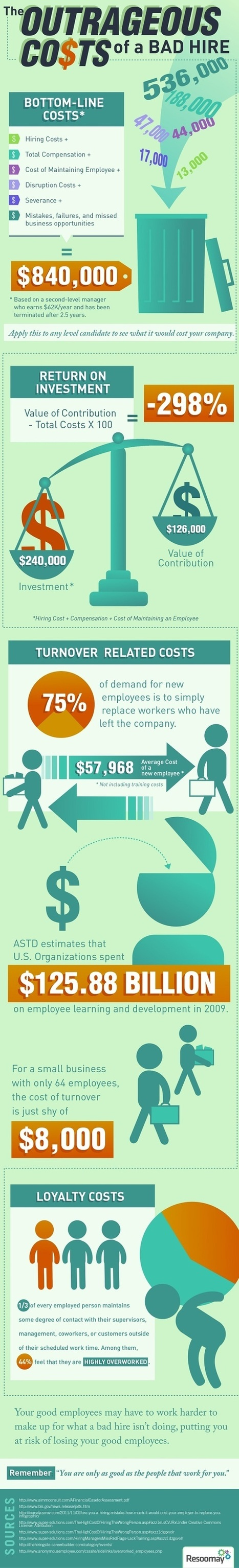 The Baffling Costs Of A Bad Hire For Employers [INFOGRAPHIC] | Harmonious and Balanced Workplace | Scoop.it