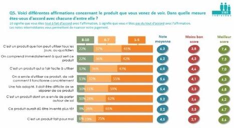 Étude : l'attractivité des objets connectés auprès des Français #IoT #IdO | Connected Things | Scoop.it