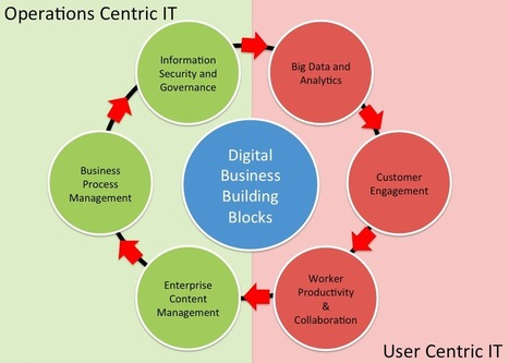 Thinking About Digital Business and Information Management | Digital Transformation | Scoop.it