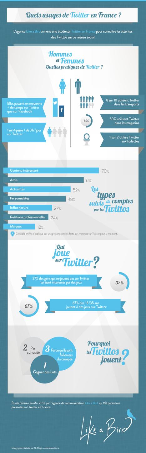 [Infographie] Quels usages de Twitter en France | Tout sur les réseaux sociaux | Scoop.it