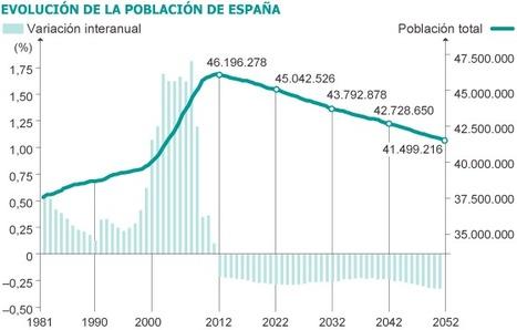La población de España disminuirá este año por primera vez desde al menos 1971 | Historia y Mapas | Scoop.it