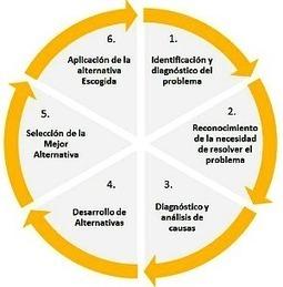 Las 6 fases del proceso de toma de decisiones en tiempos de redes sociales. | Innovation & Strategy | Scoop.it