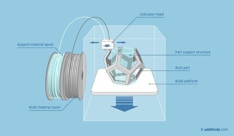 How Does 3D Printing Work, and What Are Its Different Technologies? | 3-D Printing | Scoop.it