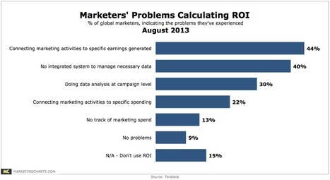Marketers' Main Problems Calculating ROI, and the Toughest Questions They Face on the Job - MarketingCharts | #TheMarketingAutomationAlert | Music | Scoop.it