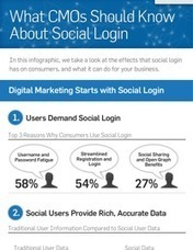 Social Login: What CMOs Should Know – Infographic | Digital Marketing & Social Networking | Scoop.it
