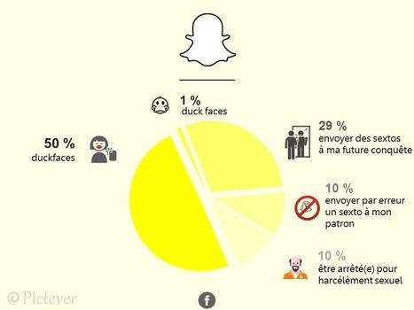 Les applications en infographie! | Infographie | Scoop.it
