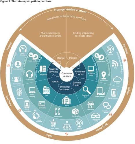 Understanding consumer shopping behavior | Sitecore | CXM | Customer Experience | Scoop.it