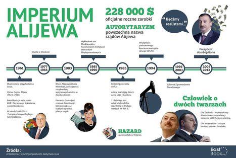 Klan rodziny Alijewów | Wybory prezydenckie w Azerbejdżanie 2013 | Scoop.it