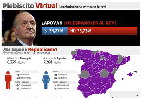 Plebiscito Virtual - ¿Apoyan los Españoles al Rey? | Legendo | Scoop.it