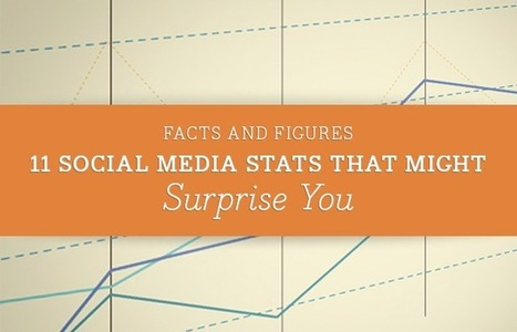 11 Social Media Stats that Might Surprise You - SociallyStacked - Everything Social for Small Businesses and Agencies | Book PR & Social Media | Scoop.it