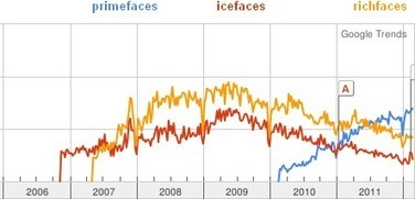 PrimeFaces vs RichFaces vs IceFaces | Java EE 6 Development | Scoop.it