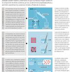 Infografías de biología, química y física   Física y Química   Scoop.it