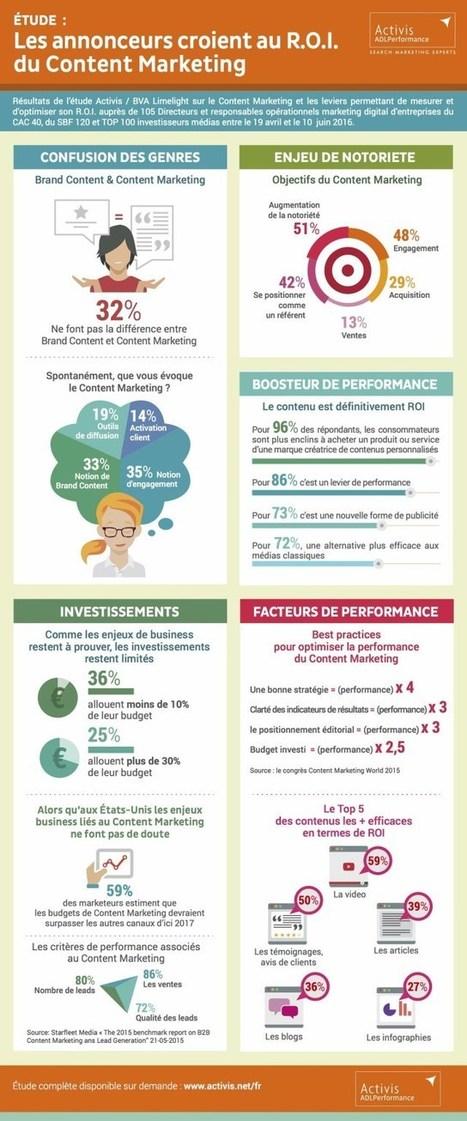 Boostez votre performance en ligne grâce au Content Marketing : | ADN Web Marketing | Scoop.it