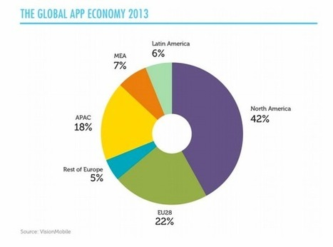 Report: Europe Accounts For Just Over A Fifth Of Global App ... | Accounting in Europe | Scoop.it
