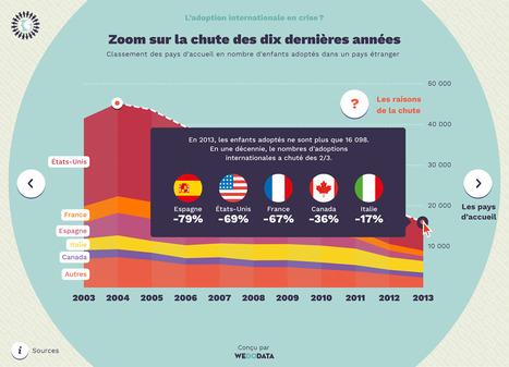 L'adoption internationale en crise ? par @we_do_data | Journalisme graphique | Scoop.it