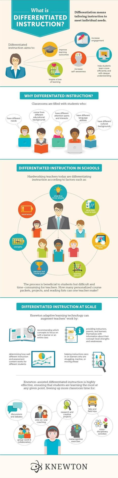 Differentiated Instruction Visually Explained for Teachers [Infographic] | Coaching | Active learning in Higher Education | Scoop.it