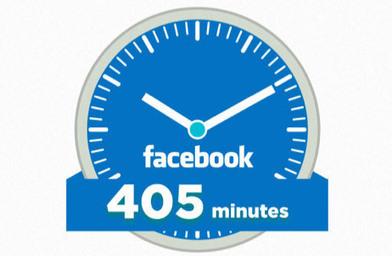Quanto tempo dedichi a un contenuto su Facebook?   Web Marketing per Artigiani e Creativi   Scoop.it