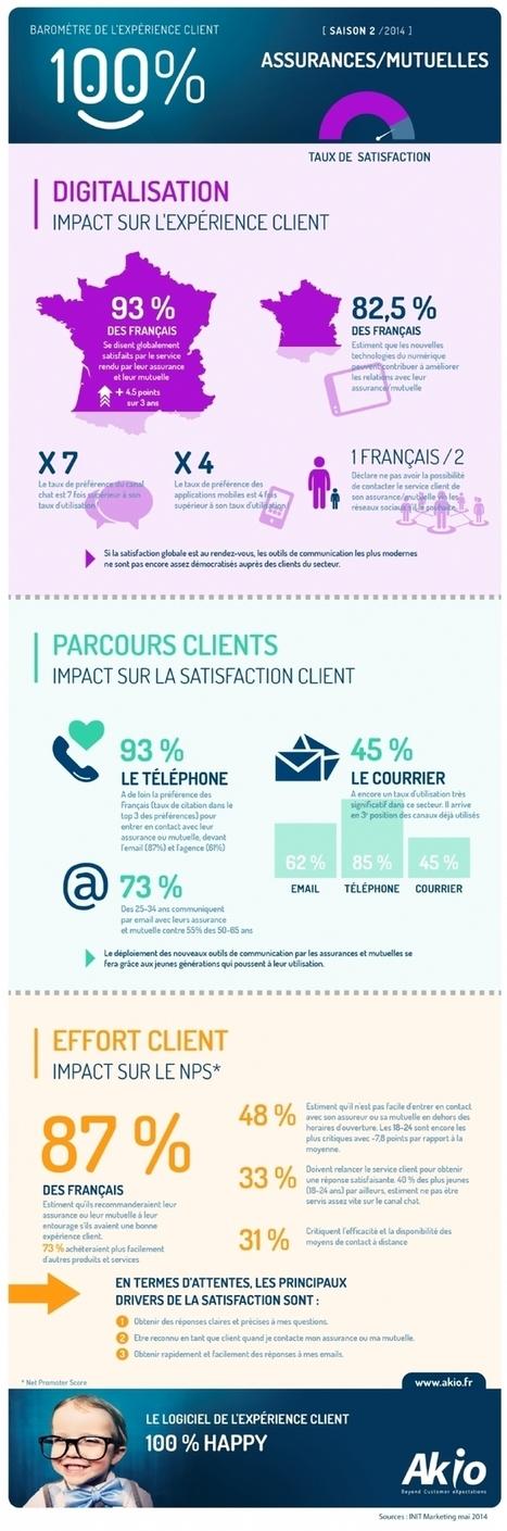 Les assurances et mutuelles satisfont... mais pour combien de temps ? | Marketing, Relation client & Assurance | Scoop.it