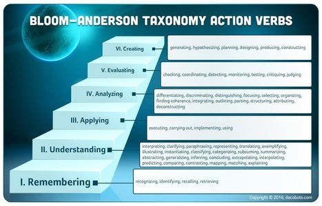 Educational Objectives for eLearning – Bloom-Anderson Taxonomy – Dacobots Community | Teaching and Learning software and topics | Scoop.it