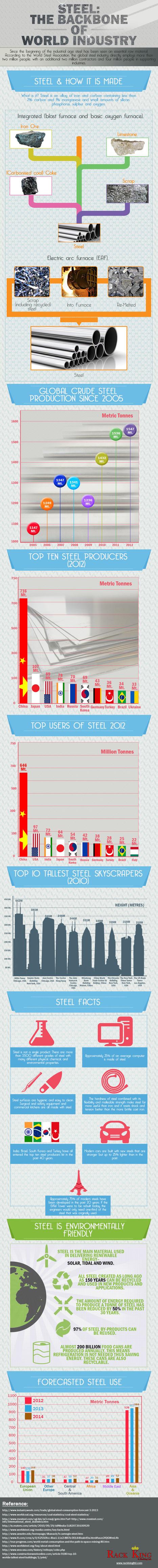 Steel - The Backbone of World Industry - Infographic - AEC Business | Business Industry Infographics | Scoop.it