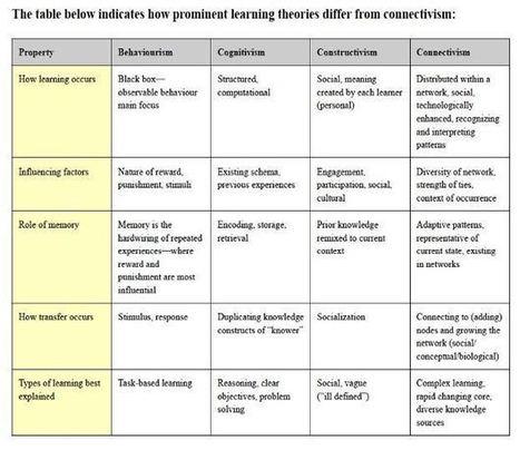 Différents types de MOOCs | Techniques innovantes pour l'enseignement supérieur | Talents et compétences... | Scoop.it