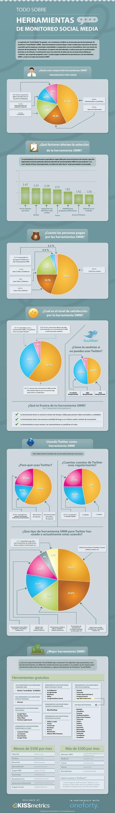 Las mejores herramientas de medición Social Media | Comunicación estratégica | Scoop.it